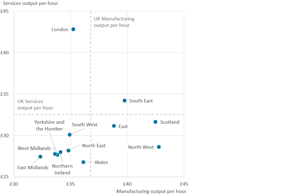 London has the greatest output per hour in services and the North West has the greatest output per hour in manufacturing.