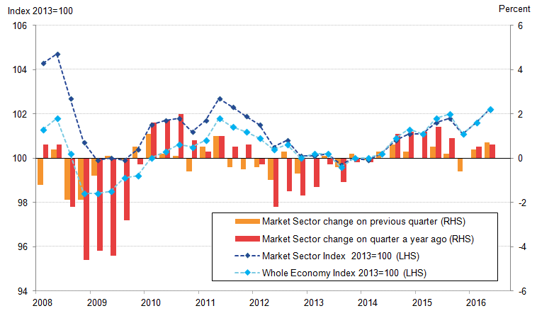 Market sector output per hour has closely tracked that of the whole economy since 2012
