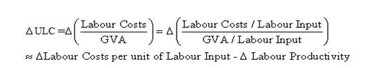 This equation explains how unit labour costs are calculated and how it can be derived from growth of labour costs per unit of labour (such as labour costs per hour worked) and growth of labour productivity.