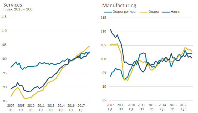 Output per hour for services and manufacturing are above their pre-recession levels, by 5.6% and 8.9%, respectively