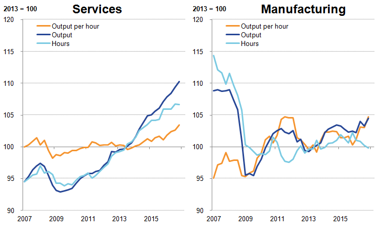 Growth in services output continues to exceed services hours: manufacturing trends more variable