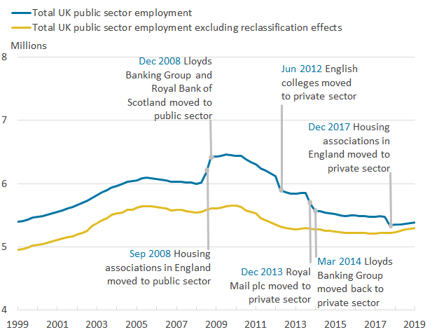 There has been a downward trend in public sector employment since its peak in December 2009.