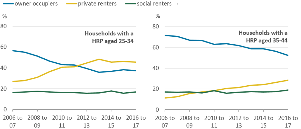 Owner-occupation has decreased among younger age groups and private renting has increased.
