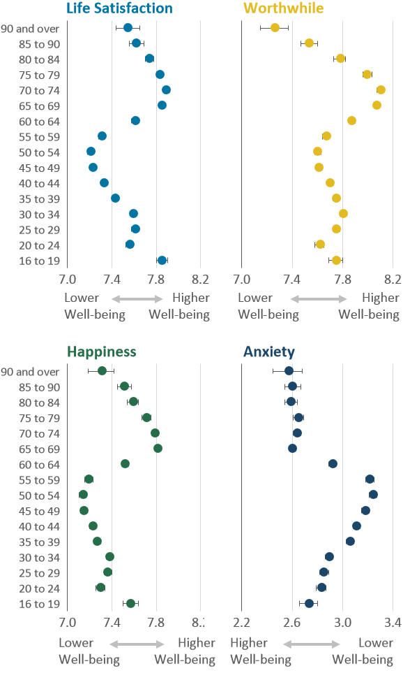 Well-being ratings  are lowest around mid-life, rising from ages 60 to 64 years and then declining from around age 75 to 79 years.