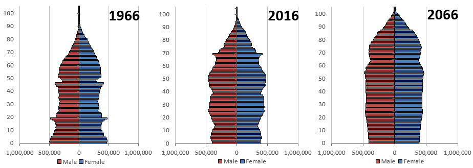 Population pyramids become progressively wider at the top  over time reflecting the ageing of the UK population.
