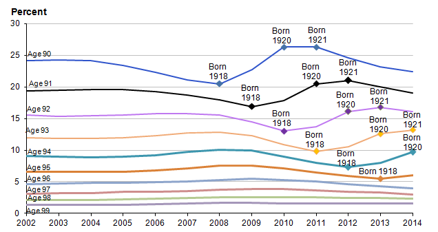 Figure 10: People aged 90 to 99 as a percentage of all people aged 90 and over, UK, 2002 to 2014