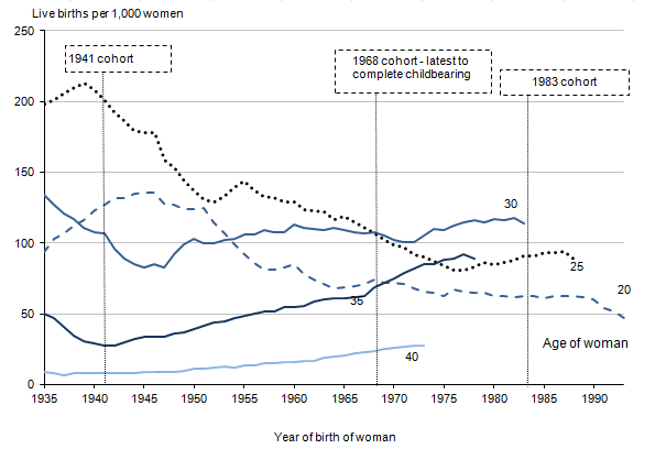 Figure 5: Age-specific fertility rates at selected ages, by year of birth of woman, 1935 to 1993
