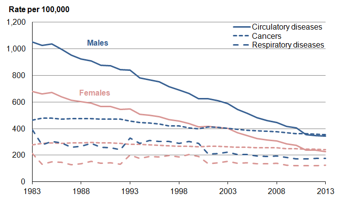 Figure 3: Age-standardised mortality rates by three main broad disease groups, 1983 to 2013, UK