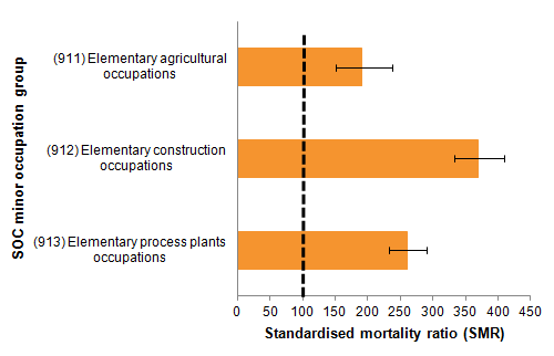 For men working in low-skilled occupations, the highest risk of suicide was seen in construction