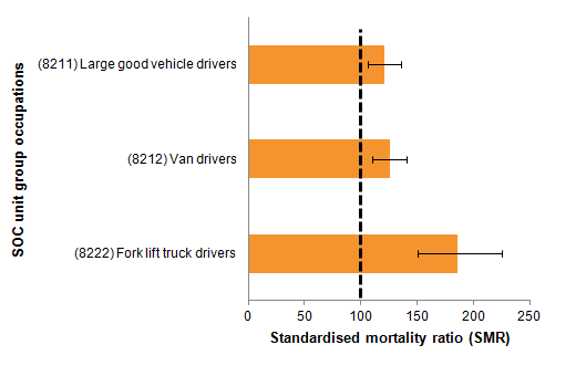 Male van, LGV and fork-lift truck drivers all had a high risk of suicide