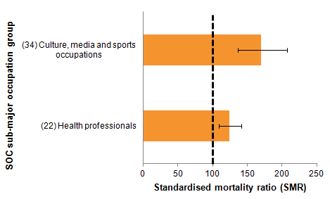 Females in artistic occupations and health occupations had a high suicide risk
