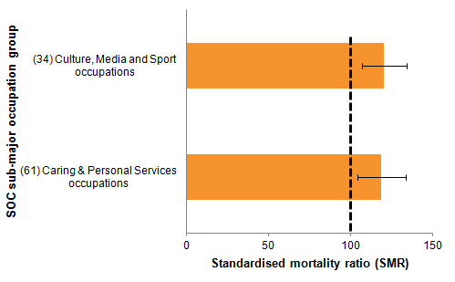 Males in artistic occupations and care workers also had a high suicide risk