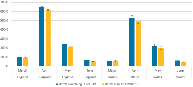 The rate of deaths involving COVID-19 decreased between May and June 2020