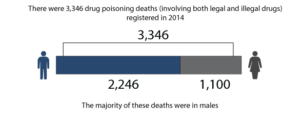 Figure 1: Number of deaths from drug-related poisoning, by sex, deaths registered in 2014