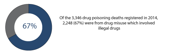 Figure 2: Number and percentage of deaths from drug-related poisoning and drug misuse, deaths registered in 2014