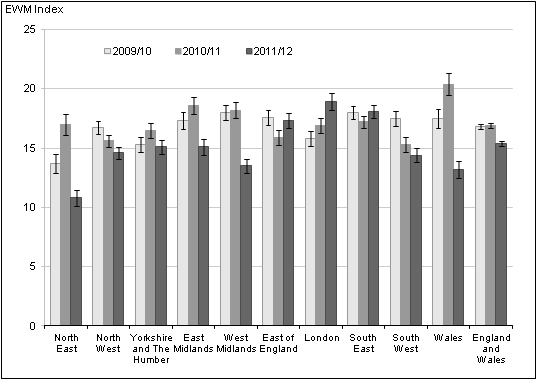 Figure 6. Excess winter mortality for regions of England, and Wales, 2009/10–2011/12