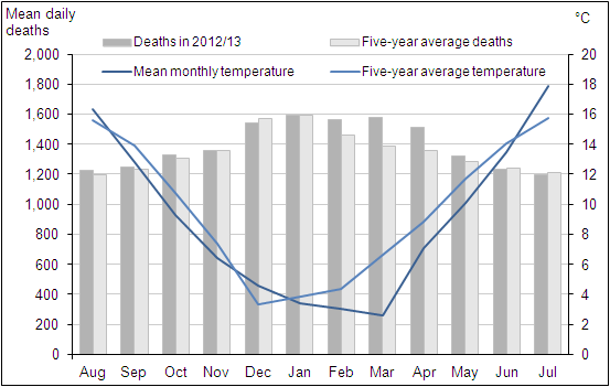 Figure 2: Mean number of daily deaths each month and mean monthly temperatures, August 2012 to July 2013