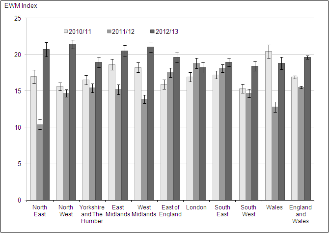 Figure 6: Excess winter mortality for regions of England, and Wales, 2010/11–2012/13
