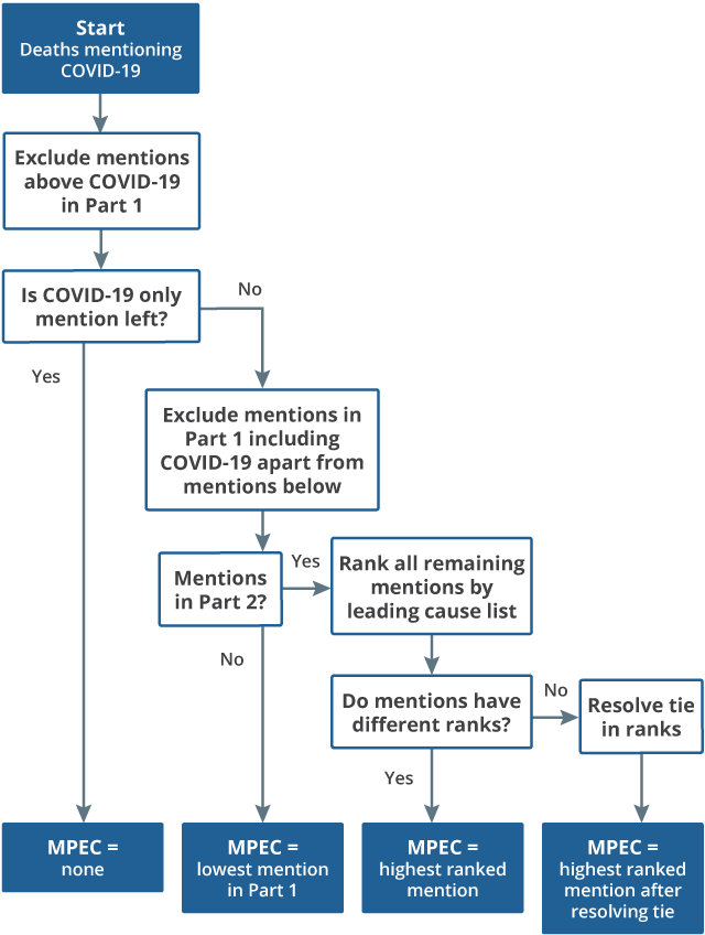 Flowchart describing the step by step process for selecting main pre-existing condition