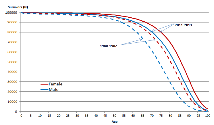 Figure 4: Number of survivors in the life table (lx) by age and sex, UK, 1980-1982 and 2011-2013