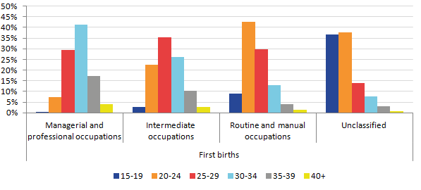 In 2014, the age of UK born women having their first birth was more likely to increase as NS-SEC increases.