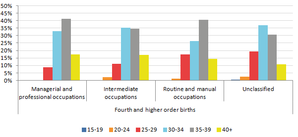In 2014, fourth and subsequent births to non-UK born women in each NS-SEC were most likely to be to older mothers aged 30 and over.