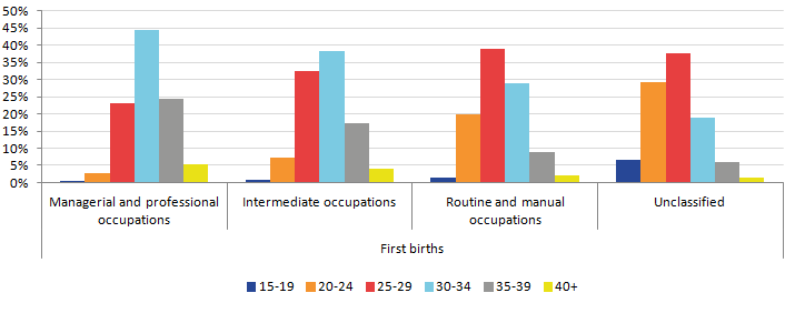 In 2014, fourth and subsequent births to UK born women in each NS-SEC were most likely to be to older mothers aged 30 and over.