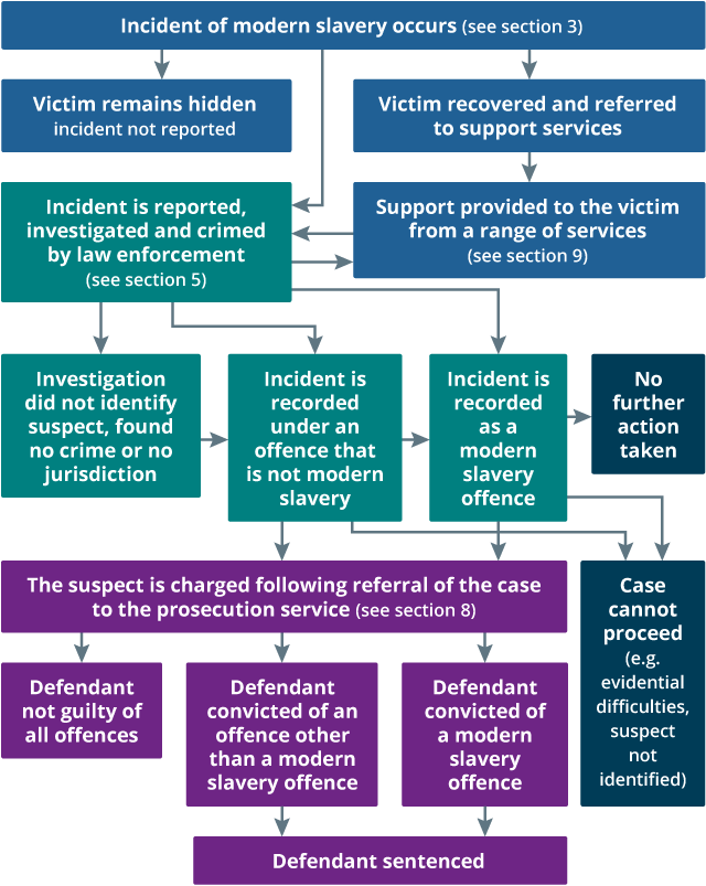 Figure 10 shows the legal pathway for modern slavery crimes in the UK.