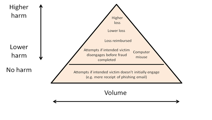 Fraud harm pyramid illustrating relationship between level of harm to victims and volume of fraud offences.