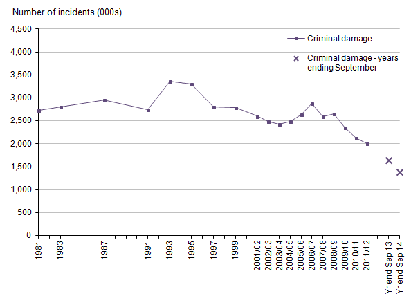 Figure 12: Trends in CSEW criminal damage, 1981 to year ending September 2014