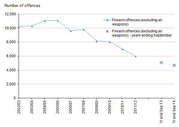 Figure 6: Trends in police recorded crimes involving the use of firearms other than air weapons, 2002/03 to year ending September 2014