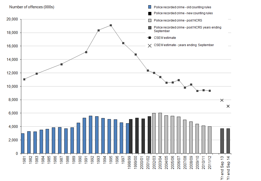 Figure 1: Trends in police recorded crime and CSEW, 1981 to year ending September 2014