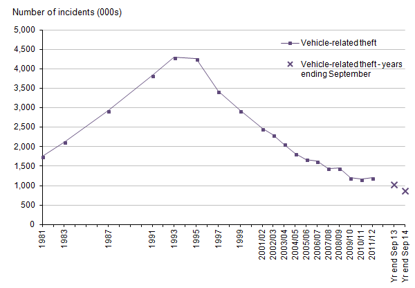 Figure 9: Trends in CSEW vehicle-related theft, 1981 to year ending September 2014