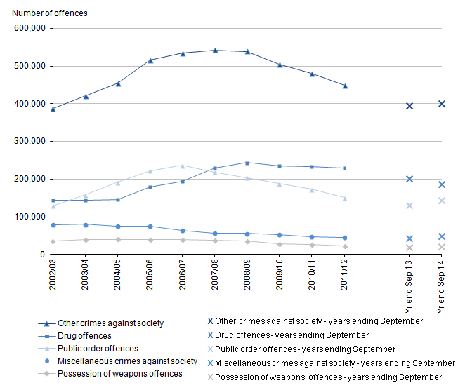 Figure 13: Trends in police recorded other crimes against society, 2002/03 to year ending September 2014