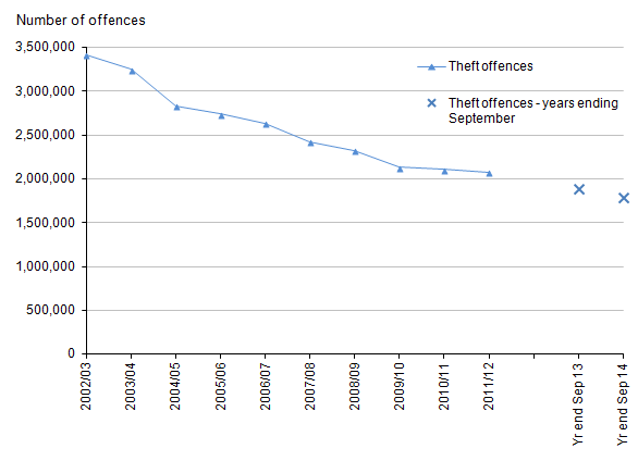 Figure 7: Trends in police recorded theft offences, 2002/03 to year ending September 2014