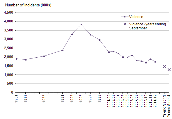 Figure 3: Trends in CSEW violence, 1981 to year ending September 2014