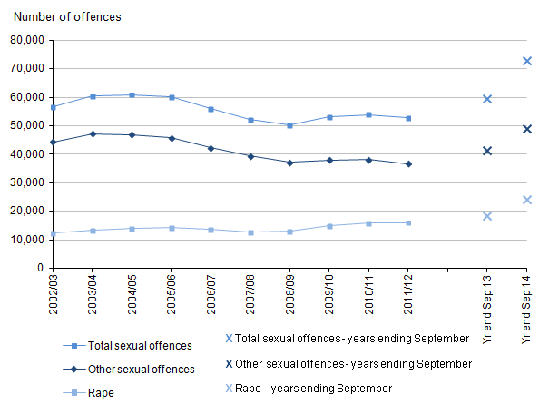 Figure 5: Trends in police recorded sexual offences, 2002/03 to year ending September 2014