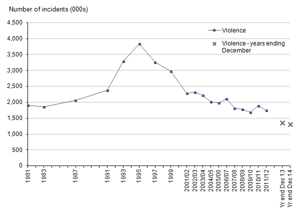 Figure 3: Trends in Crime Survey for England and Wales violence, 1981 to year ending December 2014