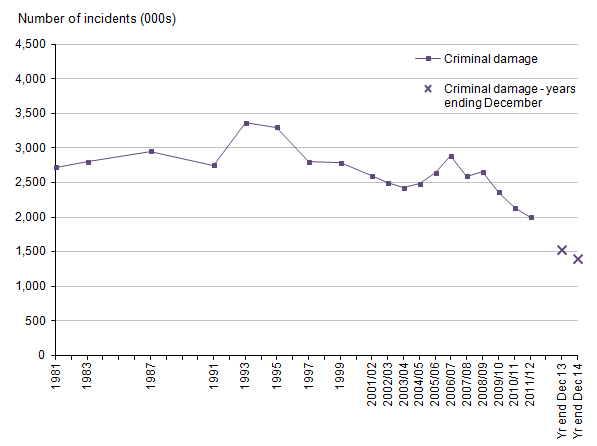Figure 12: Trends in Crime Survey for England and Wales criminal damage, 1981 to year ending December 2014