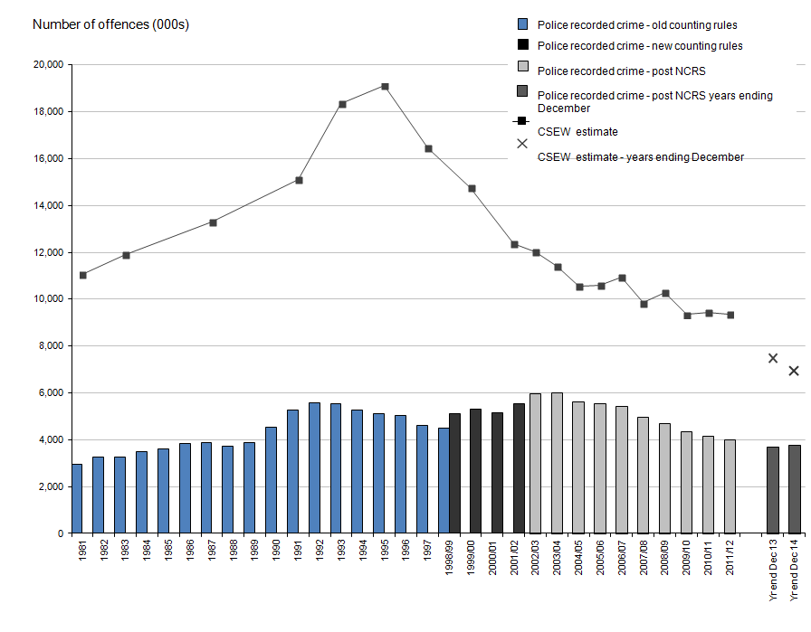 Figure 1: Trends in police recorded crime and Crime Survey for England and Wales, 1981 to year ending December 2014