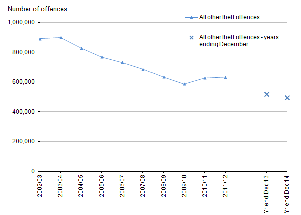 Figure 11: Trends in police recorded all other theft offences in England and Wales, 2002/03 to year ending December 2014