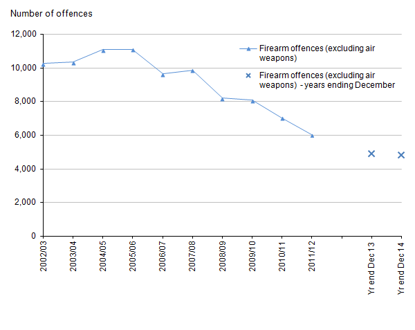 Figure 6: Trends in police recorded crimes in England and Wales involving the use of firearms other than air weapons, 2002/03 to year ending December 2014