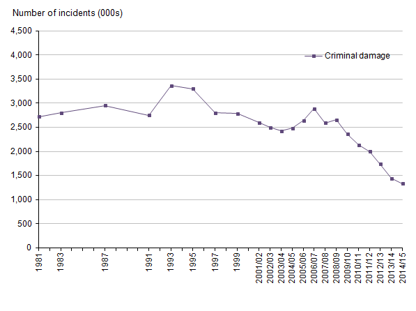 Figure 12: Trends in Crime Survey for England and Wales – criminal damage, year ending December 1981 to year ending March 2015