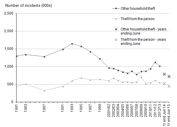 Figure 11: Trends in Crime Survey for England and Wales other household theft and theft from the person, year ending December 1981 to year ending June 2015