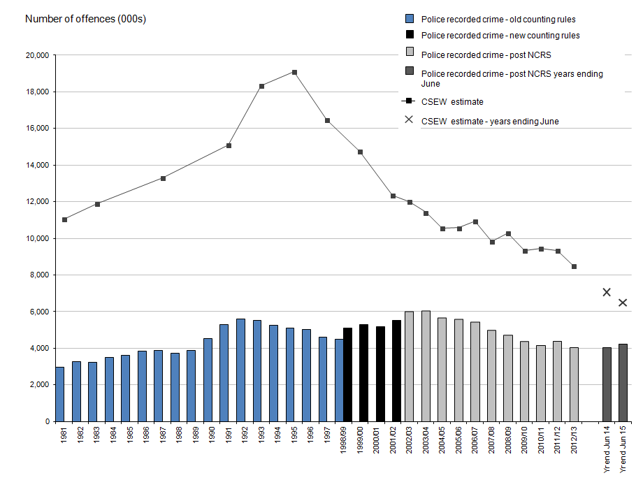 Figure 1: Trends in police recorded crime for England and Wales and Crime Survey for England and Wales, year ending December 1981 to year ending June 2015