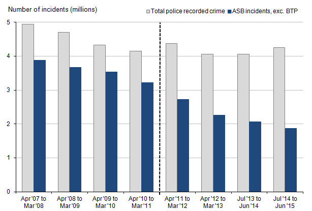 Figure 16: Police recorded crime and anti-social behaviour incidents in England and Wales, year ending March 2008 to year ending June 2015