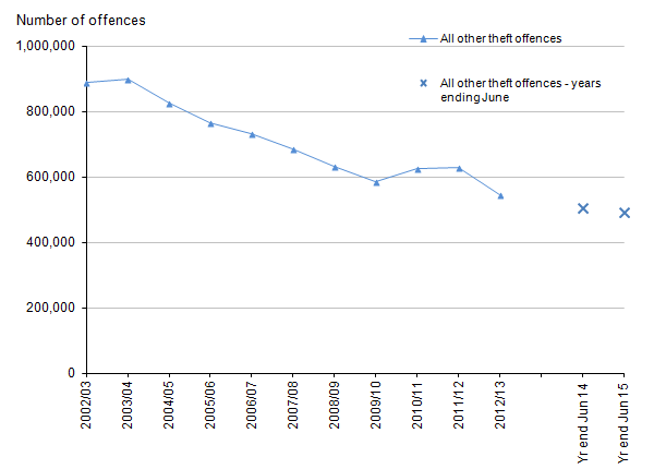 Figure 12: Trends in police recorded all other theft offences in England and Wales, year ending March 2003 to year ending June 2015
