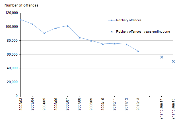 Figure 5: Trends in police recorded robberies in England and Wales, year ending March 2003 to year ending June 2015