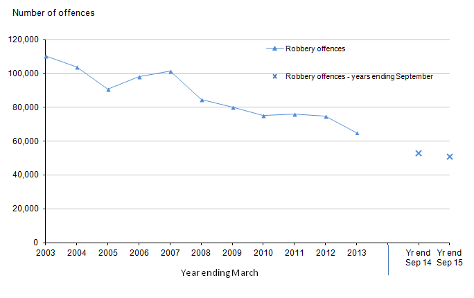 Figure 5: Trends in police recorded robberies in England and Wales, year ending March 2003 to year ending September 2015