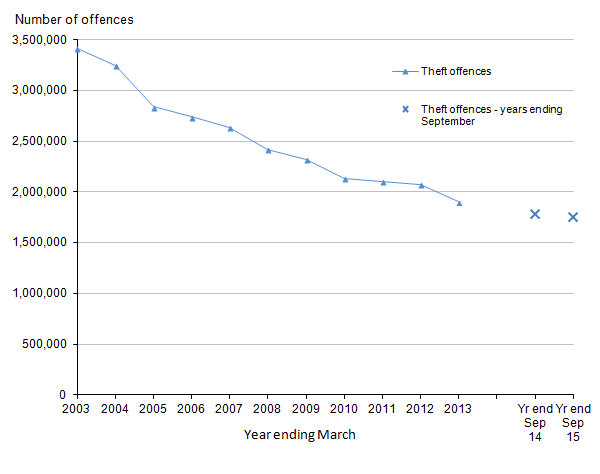 Figure 8: Trends in police recorded theft offences in England and Wales, year ending March 2003 to year ending September 2015